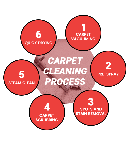 Carpet Cleaning Services Sale East Raaf