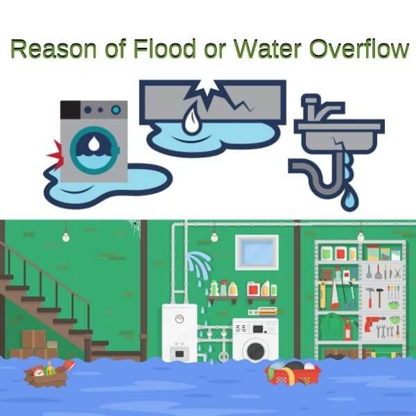 reason of flood or water overflow